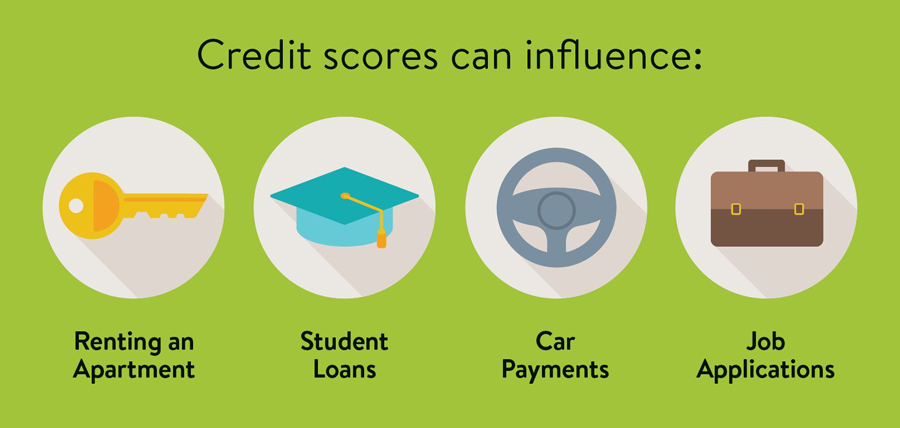 Credit scores can influence: Renting an apartment, student loans, car payments, and job applications.