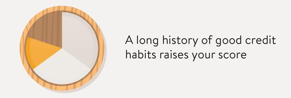 A long history of good credit habits raises your score