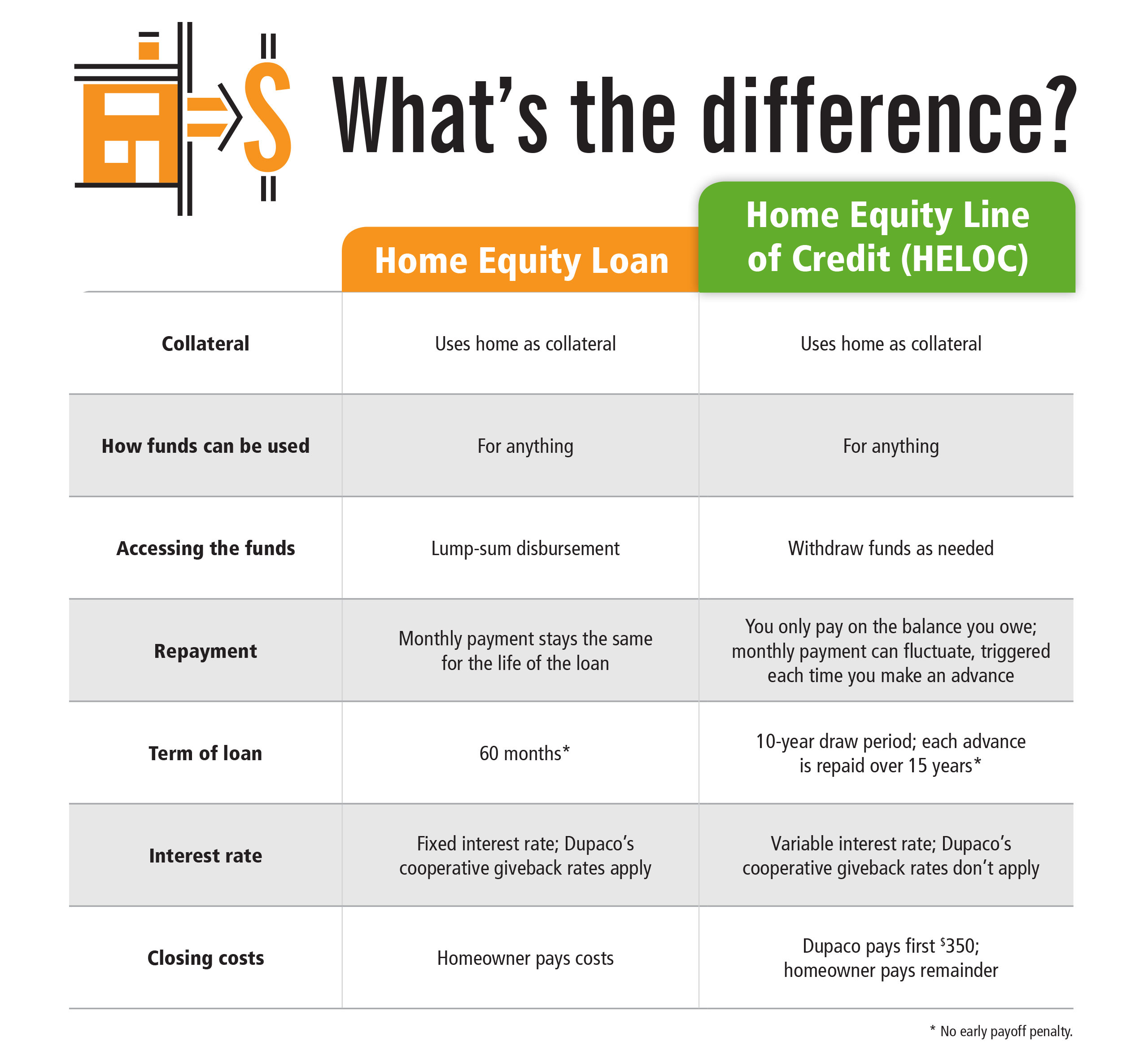 Dupaco's home equity loan vs. home equity line of credit (HELOC)