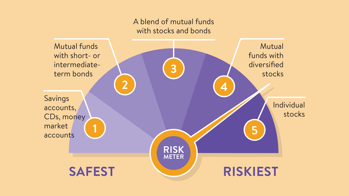 Understand the risks of different types of investments
