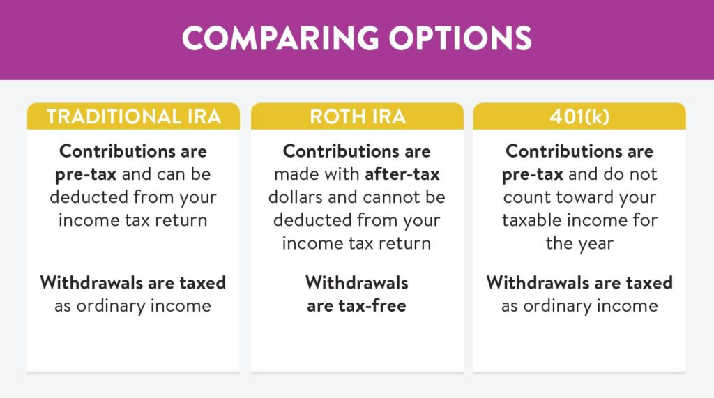 Comparing retirement saving options: Traditional IRA, roth IRA, and 401(k)