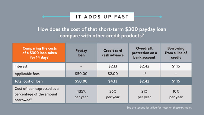 The Cost Of Payday Loans Add Up Fast