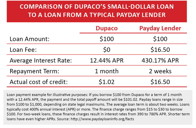 Comparison of Dupaco's small-dollar loan to a loan from a typical payday lender