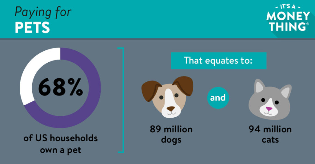 68% of US households own a pet